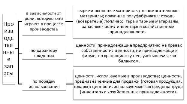 Классификации материально-производственных запасов