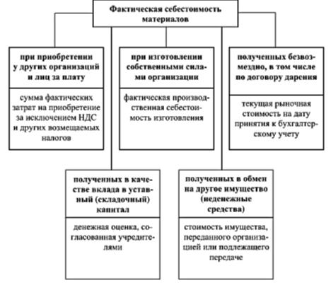 Классификация видов фактической себестоимости материалов