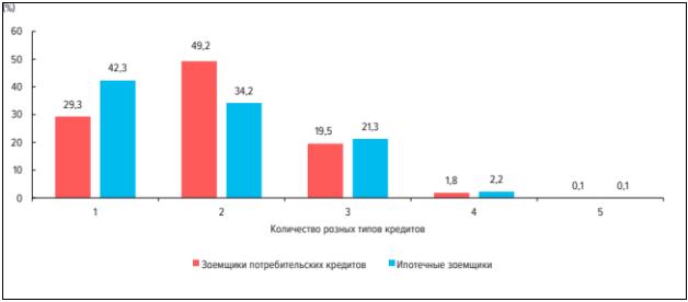 Распределение задолженности у одного заемщика по разным типам обязательств
