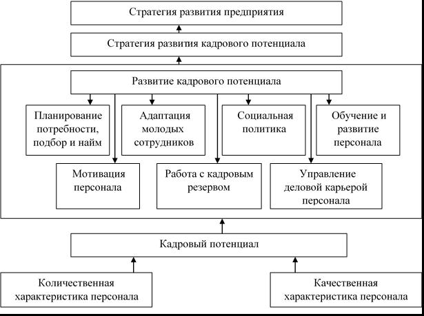 Место развития кадрового потенциала в стратегии развития предприятия [3, с. 98]