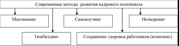 Современные методы личностного развития кадрового потенциала [2, с. 95]