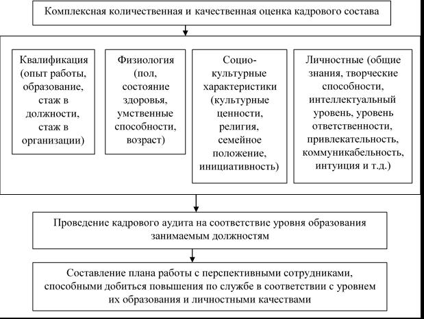 Механизм формирования и развития кадрового потенциала А. Г. Пахомова [2, с. 200]