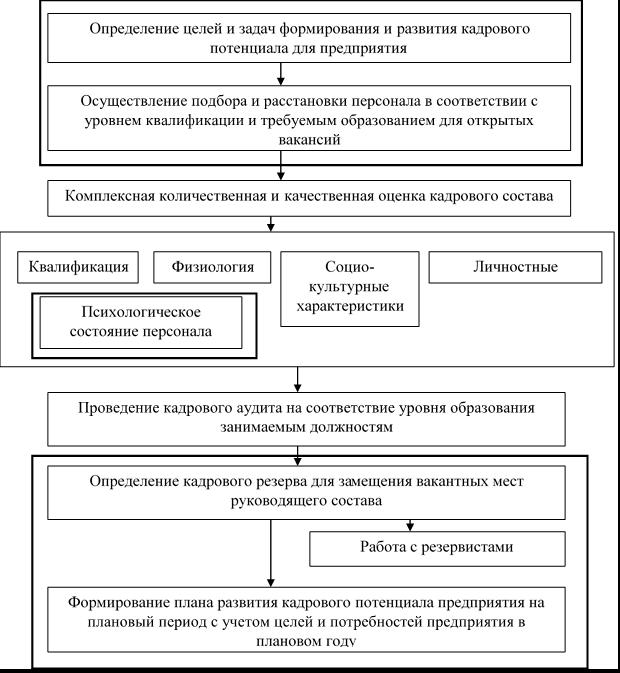 Усовершенствованный механизм формирования и развития кадрового потенциала