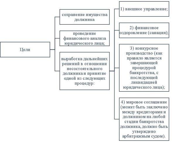 Цели процедуры банкротства юридических лиц [5]