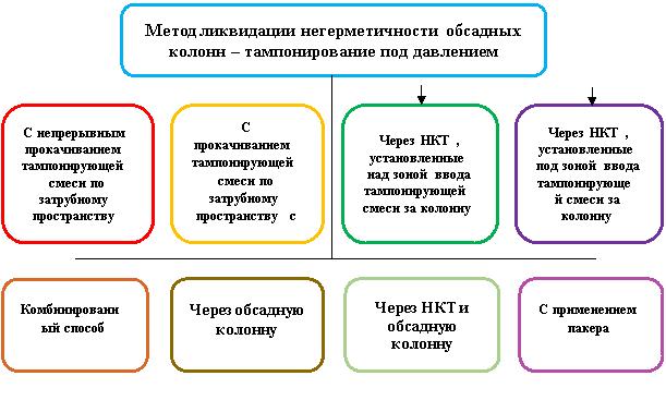 Разновидности основного метода ликвидации негерметичности обсадных колонн и заколонного пространства — тампонирование под давлением