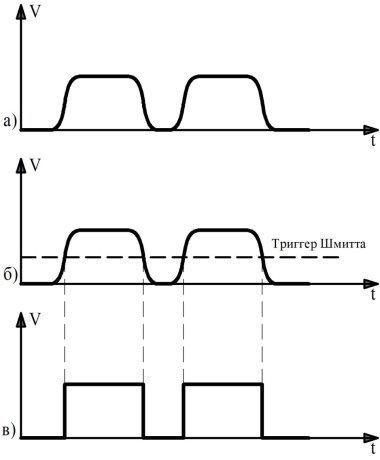 Преобразования реального сигнала в прямоугольный: а) Реальный сигнал; б) введение триггера Шмитта; в) Прямоугольный сигнал