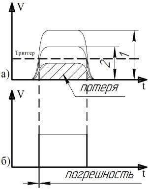 Потери и погрешности: а) 1-сигнал на короткой дистанции, 2-сигнал на средних дистанциях, потеря — сигнал на дальних дистанциях, который имеет амплитуду ниже порога срабатывания триггера; б) демонстрация погрешности
