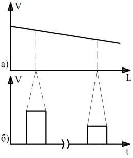 Затухание сигнала: а) демонстрация затухания сигнала в зависимости от расстояния L; б) демонстрация импульсов