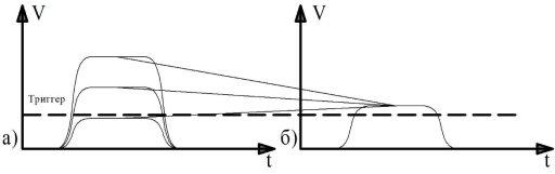 Стабилизация значения сигнала: а) сигналы до блока АРУ; б) сигналы после блока АРУ