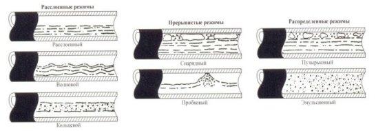 Горизонтальные режимы потока по Беггзу и Бриллу [1]