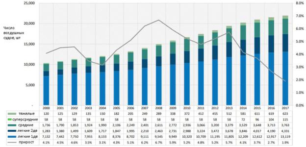 Статистика по динамики мирового флота вертолетов гражданского назначения