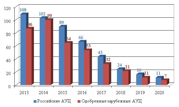 Динамика количества АУЦ в Российской Федерации