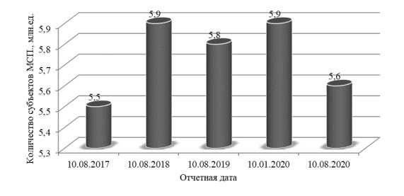 Численность субъектов малого и среднего предпринимательства в РФ в 2017–2020 гг. Источник: авторский, по материалам [9]
