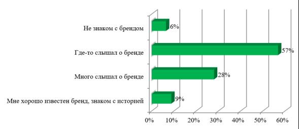 Оценка уровня осведомленности потребителей о бренде Dunkin' Donuts