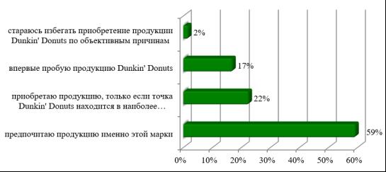 Оценка уровня лояльности потребителей Dunkin' Donuts
