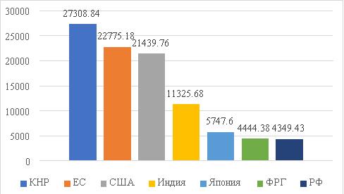 Рейтинг стран по размеру ВВП или ППС в млрд. долларов США за 2019 год [2]