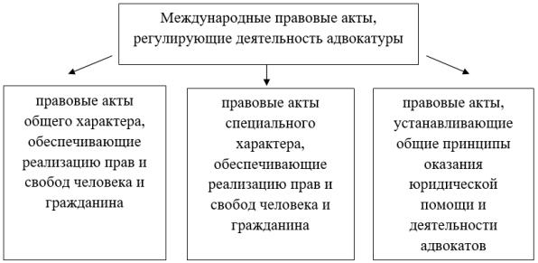 Международные правовые акты, регулирующие деятельность адвокатуры