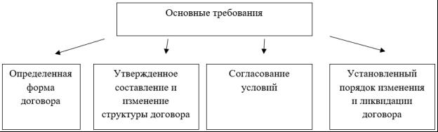 Основные требования к формированию договоров