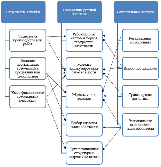 Схема формирования положений учетной политики с учетом влияния отраслевых и региональных особенностей осуществления деятельности предприятиями малого бизнеса