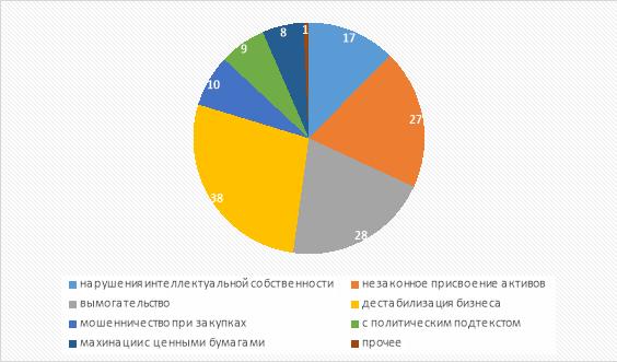 Основные цели преступлений по статье 159.6 УК РФ