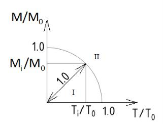 Кривая взаимодействия для элемента, работающего на кручение с изгибом. I — область обеспеченной прочности; II — область необеспеченной прочности