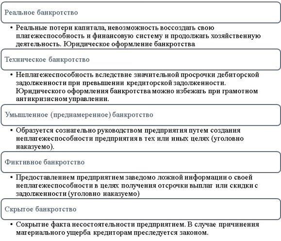 Виды банкротства [8]