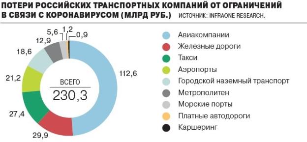 Потери российских транспортных компаний