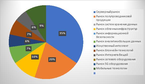 Структура мирового рынка ИТ-технологий