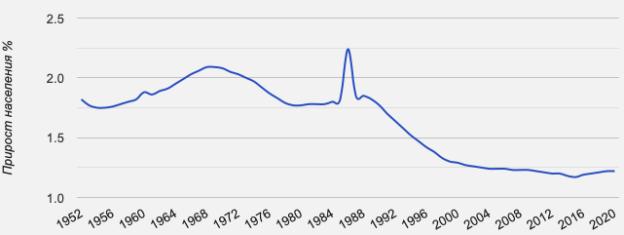 Прирост населения земли с 1952 по 2020 годы в % [3]