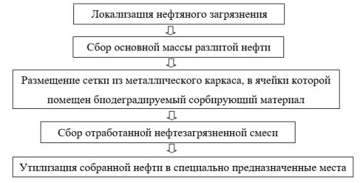 Общая схема ликвидации разлив нефти