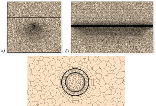Объемная сетка модели в поперечном сечении (а), продольном сечении (б); местные сгущения сетки (в)
