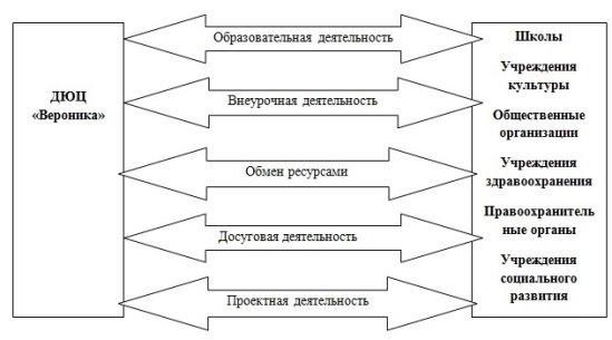 Модель сетевого взаимодействия МАУ ДО ДЮЦ «Вероника» города Тюмени