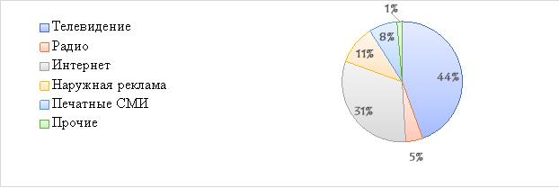Объемы рекламного рынка в 2015 году