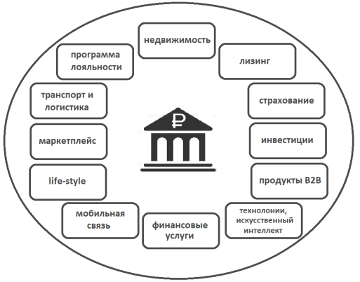 Пример построения экосистемы банка (составлено автором)