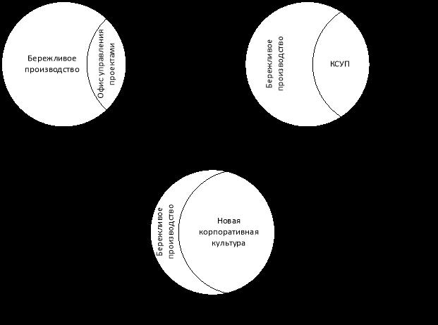 : а. начало внедрения КСУП, б. полностью сформированная и опробованная система управления проектами, в. система управления проектами с высоким уровнем зрелости