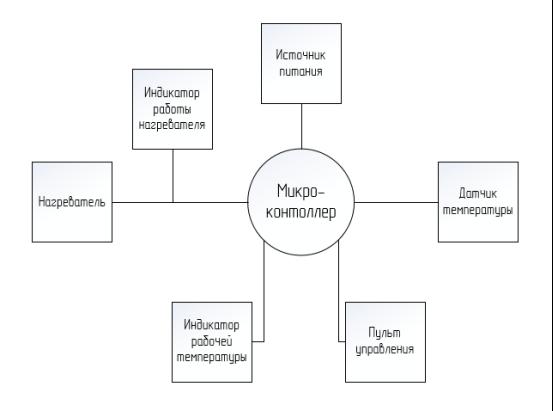 Структурная схема средств технической автоматизации контроля температуры в помещении