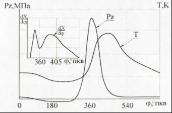 Типичные диаграммы изменения максимального давления сгорания Pz и температуры Т в цилиндре 4-х тактного ДВС