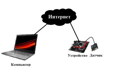 Схема связи интернет вещей