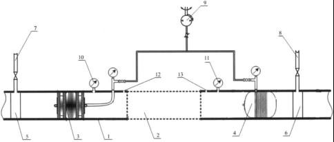 Устройство герметизации нефтепровода при проведении ремонтных работ: 1 — нефтепровод, 2 — участок нефтепровода, вырезанный для установки катушки, 3 — первое запорное устройство, 4 — второе запорное устройство, 5, 6 — муфтовый тройник, 7, 8 — откачивающий трубопровод, 9 — компрессор, 10, 11 — мановакуумметр, 12, 13 — отверстие для щупа