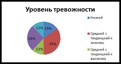 Распределение уровней тревожности в группе студентов (по методике измерения уровня тревожности (МИУТ), %