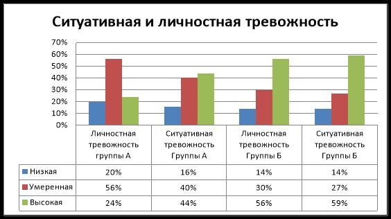 Сравнительное распределение уровневых показателей личностной и ситуативной тревожности в обеих группах студентов, %