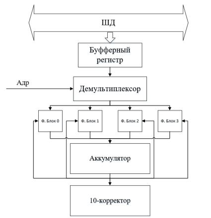 Структурная схема арифметико-логического устройства с десятеричной коррекцией
