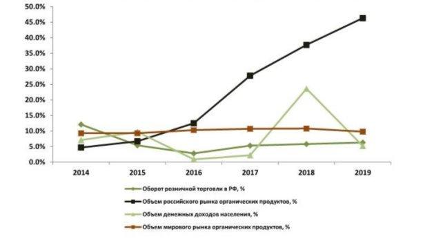 Динамика российского рынка органических продуктов в РФ, 2014–2019 гг, %