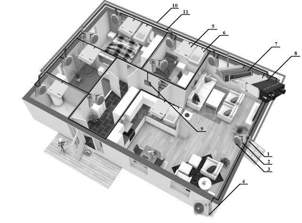 Схематичное изображение элементов системы вентиляции и кондиционирования загородного дома: 1 — электропривод клапана, 2 — камера статического давления, 3 — вентиляционная решетка, 4 — внешний блок канального кондиционера, 5 — датчик влажности и температуры воздуха, 6 — датчик концентрации углекислого газа, 7 — внутренний блок канального кондиционера, 8 — приточно-вытяжная установка с рекуперацией, 9 — сенсорный панельный контроллер, 10 — приточная вентиляционная труба, 11 — вытяжная вентиляционная труба.