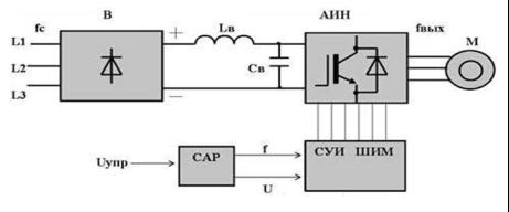 Блок схема ЧР