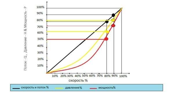 График изменения основных параметров центробежного насоса при уменьшении скорости на 10 %(f=45Гц) и на 20 %(f=40Гц)