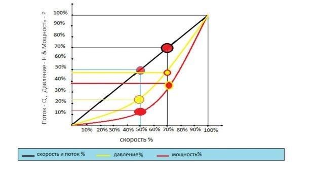 График изменения основных параметров центробежного насоса при уменьшении скорости на 30 % и на 50 %