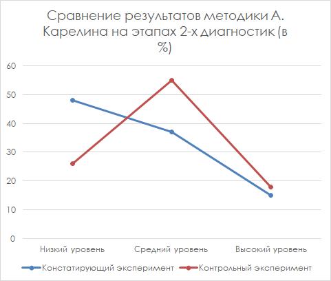 Сравнение результатов методики А. Карелина на этапах двух диагностик (в %)