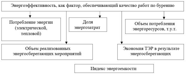 Энергоэффективность, как предлагаемый для учета фактор качества работ по бурению [3, с. 60].