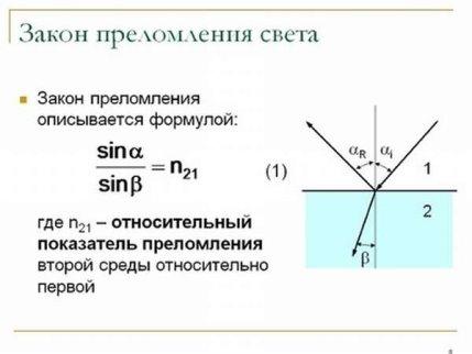 Закон отражения и преломления света: формула показателя и способы вычисления коэффициента | tvercult.ru